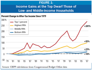 cbpp income inequality 2011