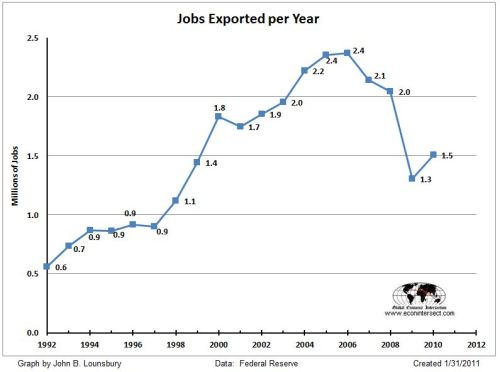 manufacturing-jobs-exported-per-year