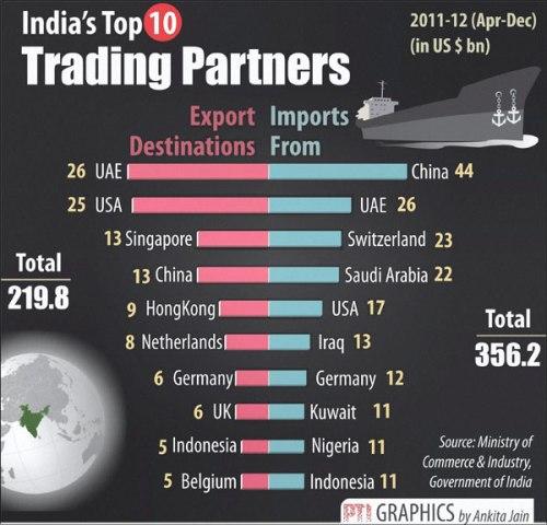 Trade deficit India