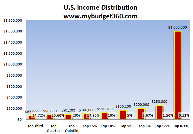 income distribution 15 december 2017: idd (income distribution dabase) data update, with new 2015 data for most countries november 2016: oecd inequality update 2016 income inequality.