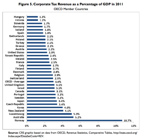 corporate-tax-rates