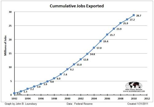manufacturing-jobs-exported-cummulative